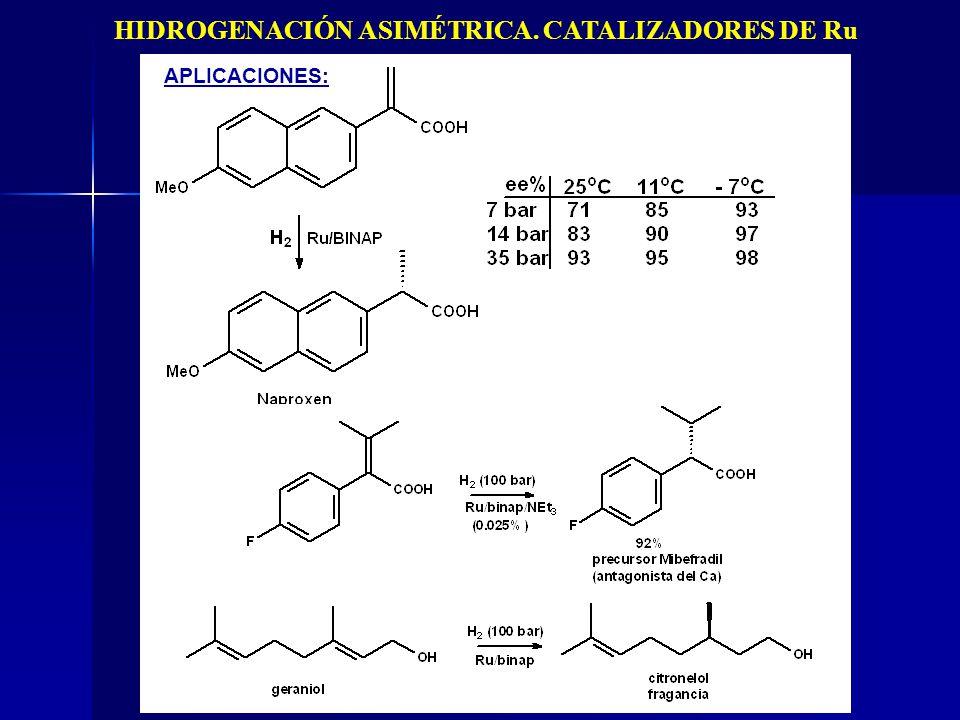 HIDROGENACIÓN ASIMÉTRICA. CATALIZADORES DE Ru