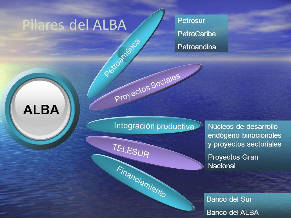 Pilares del ALBA ALBA Petroamérica Proyectos Sociales