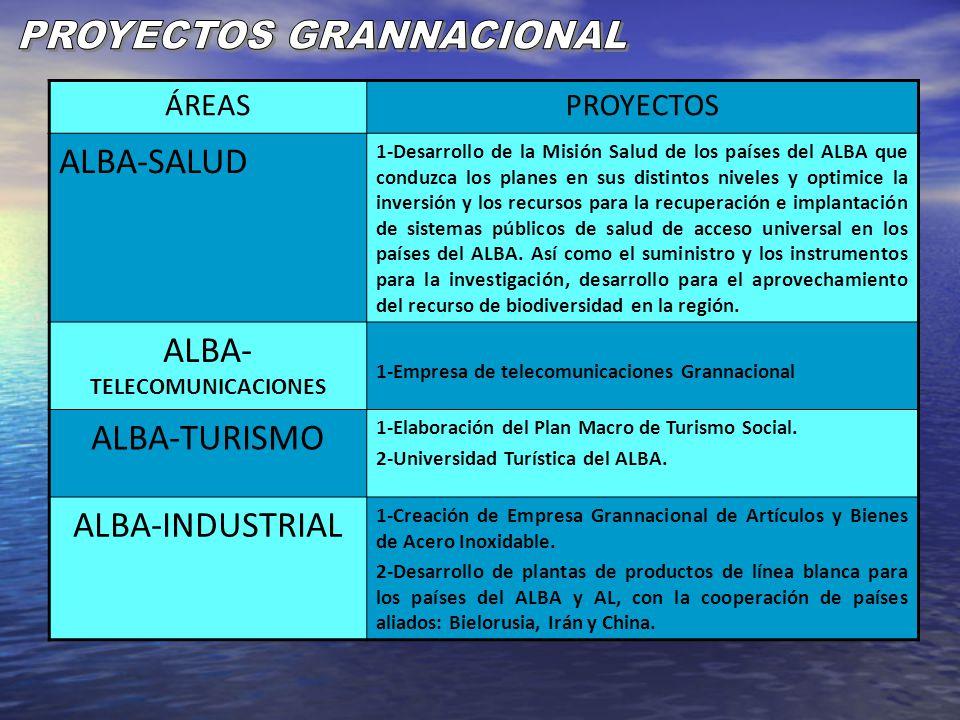 PROYECTOS GRANNACIONAL ALBA-SALUD