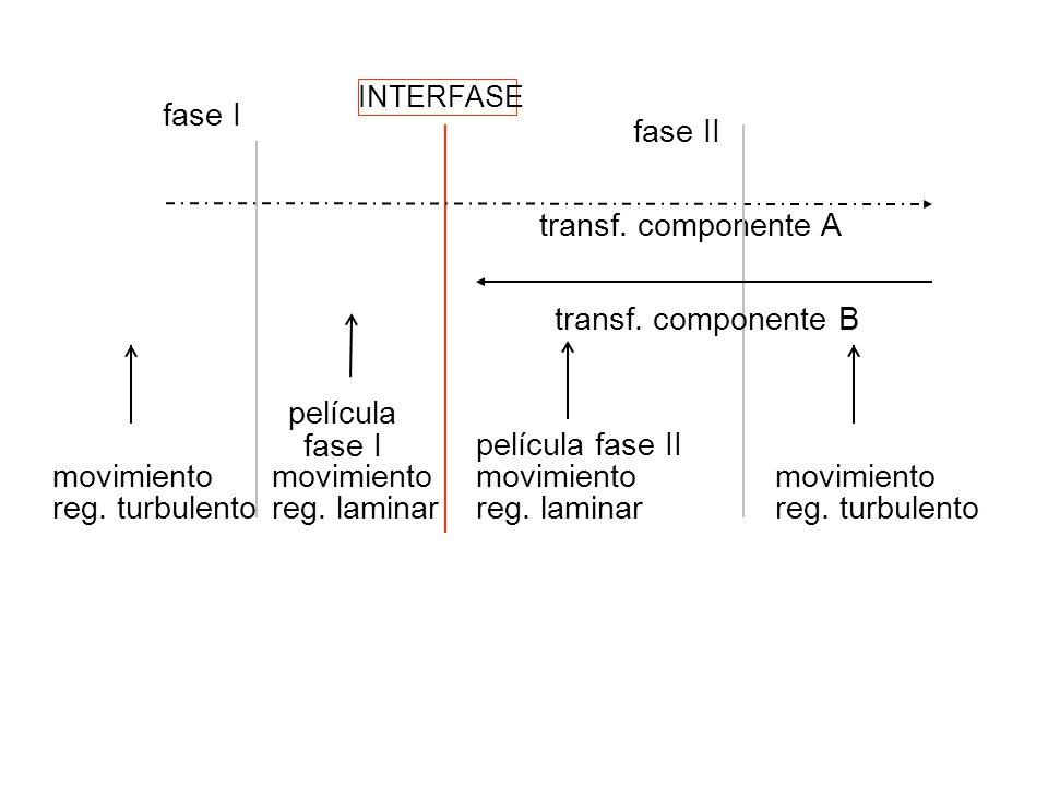 fase I fase II transf. componente A transf. componente B película