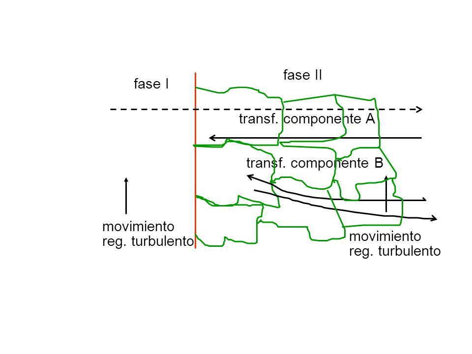 fase II fase I. transf. componente A. transf. componente B. movimiento. movimiento. reg. turbulento.