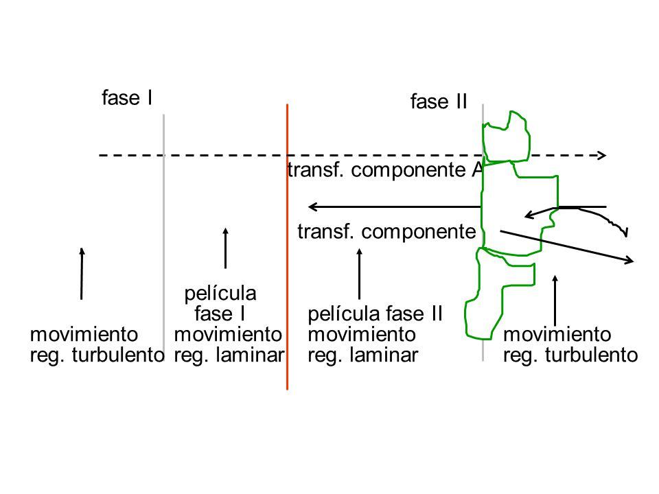 fase I fase II. transf. componente A. transf. componente B. película. fase I. película fase II.