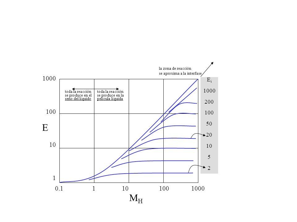 la zona de reacción se aproxima a la interfase. 1000. 100. 10. 1. Ei. 1000. 200. 100. 50. 20.