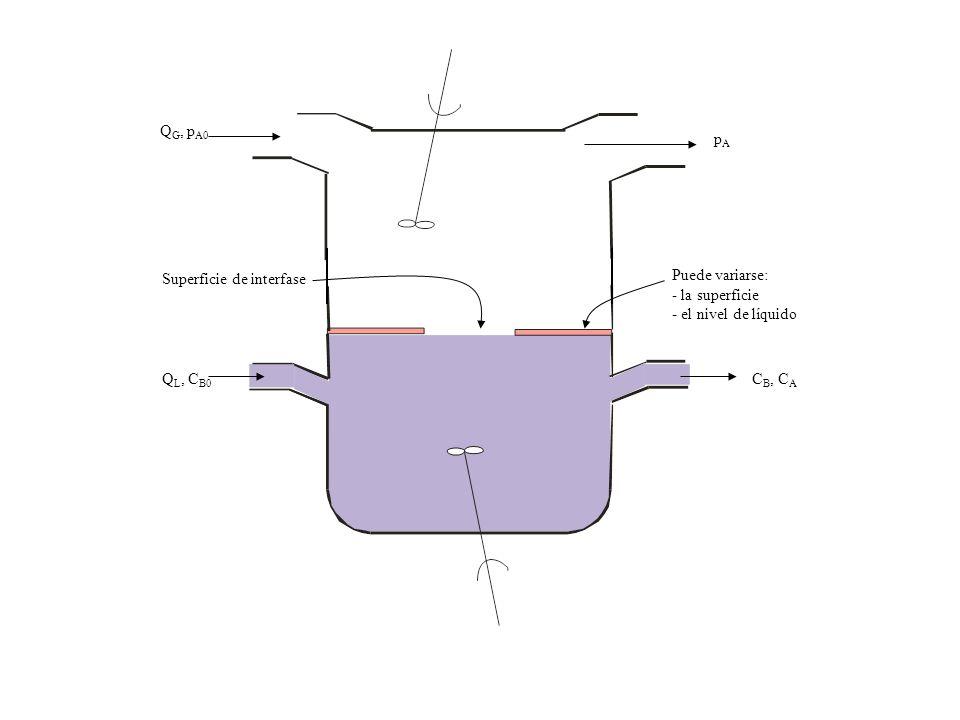 QG, pA0 pA. Superficie de interfase. Puede variarse: - la superficie. - el nivel de líquido. QL, CB0.