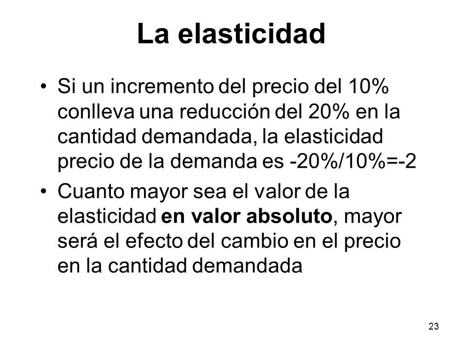 La elasticidad