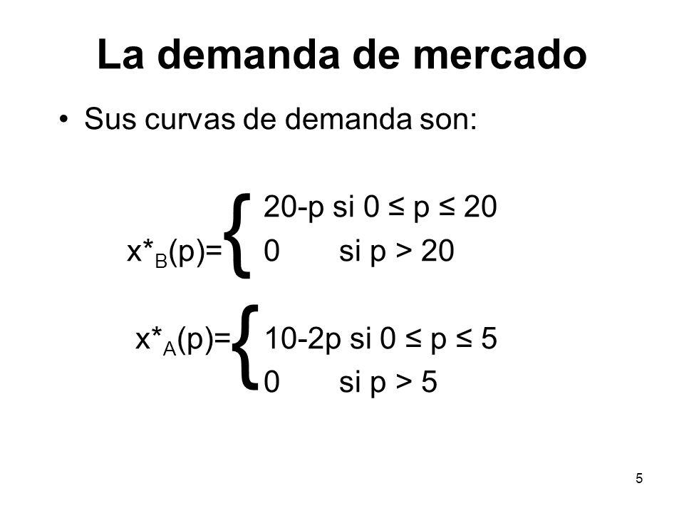 { { La demanda de mercado Sus curvas de demanda son: