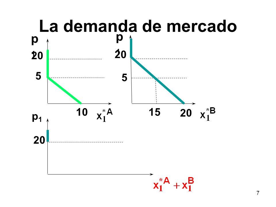 La demanda de mercado p1 p1 20 20 5 5 10 15 20 p1 20