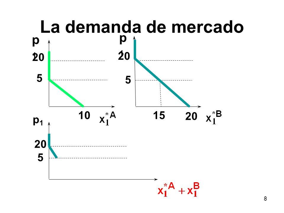 La demanda de mercado p1 p1 20 20 5 5 10 15 20 p1 20 5