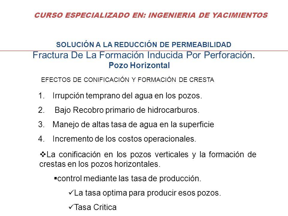 Fractura De La Formación Inducida Por Perforación.