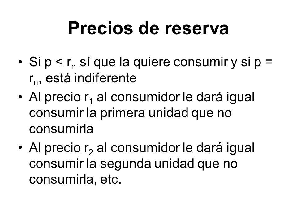 Precios de reserva Si p < rn sí que la quiere consumir y si p = rn, está indiferente.