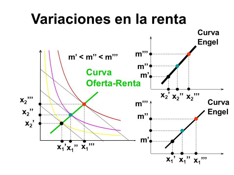 Variaciones en la renta