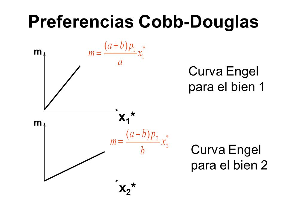 Preferencias Cobb-Douglas