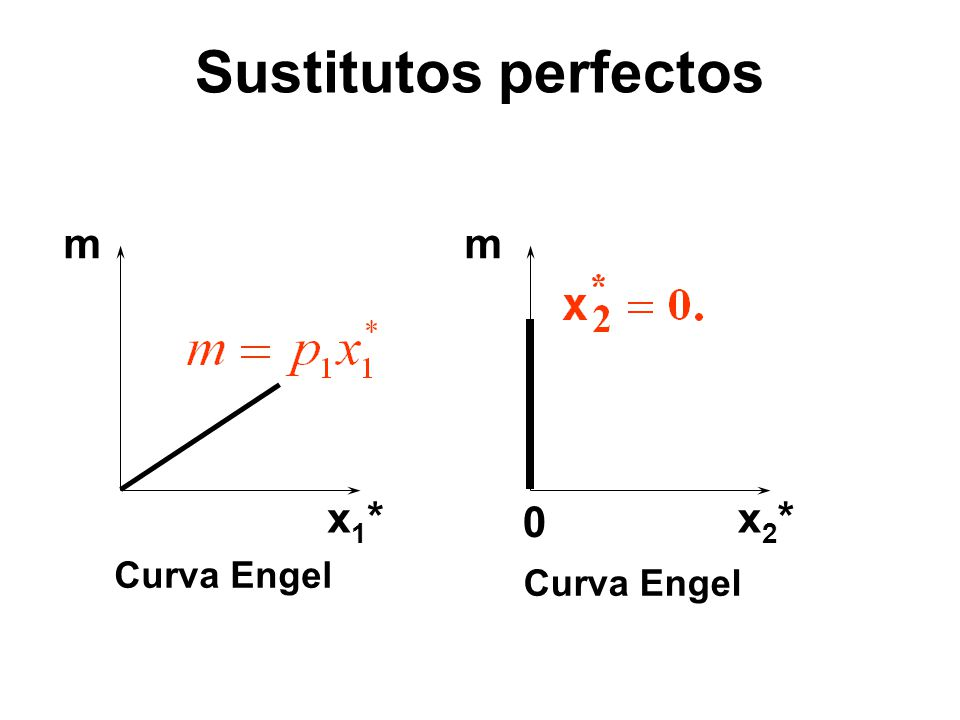Sustitutos perfectos m m x1* x2* Curva Engel Curva Engel