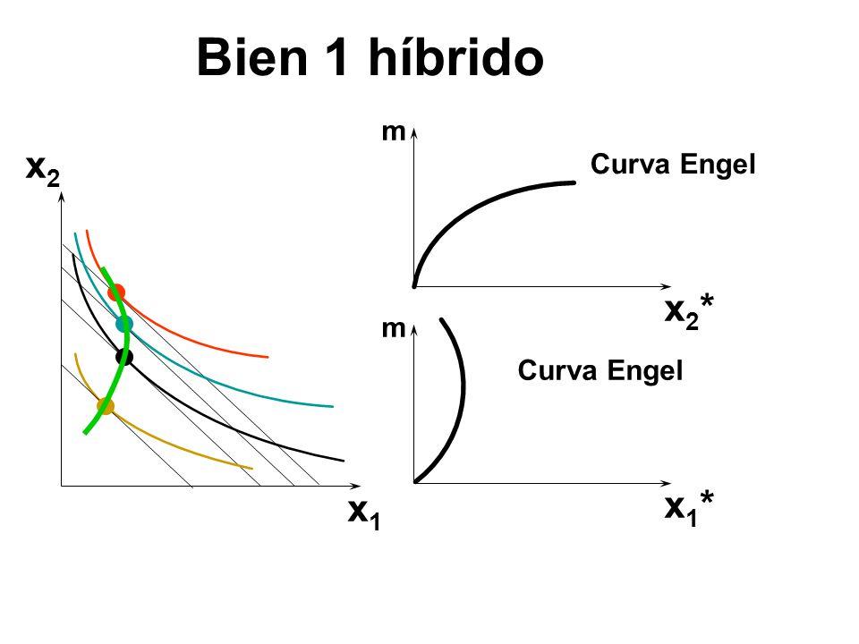 Bien 1 híbrido m x2 Curva Engel x2* m Curva Engel x1 x1*
