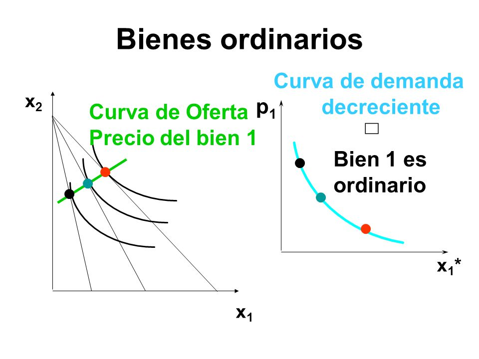 Bienes ordinarios Curva de demanda decreciente p1 Curva de Oferta