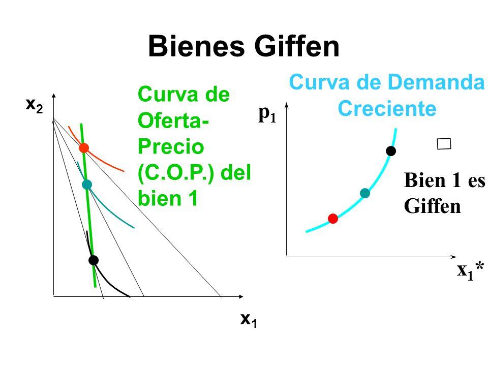 Bienes Giffen Curva de Demanda Curva de Oferta- Creciente p1 Precio