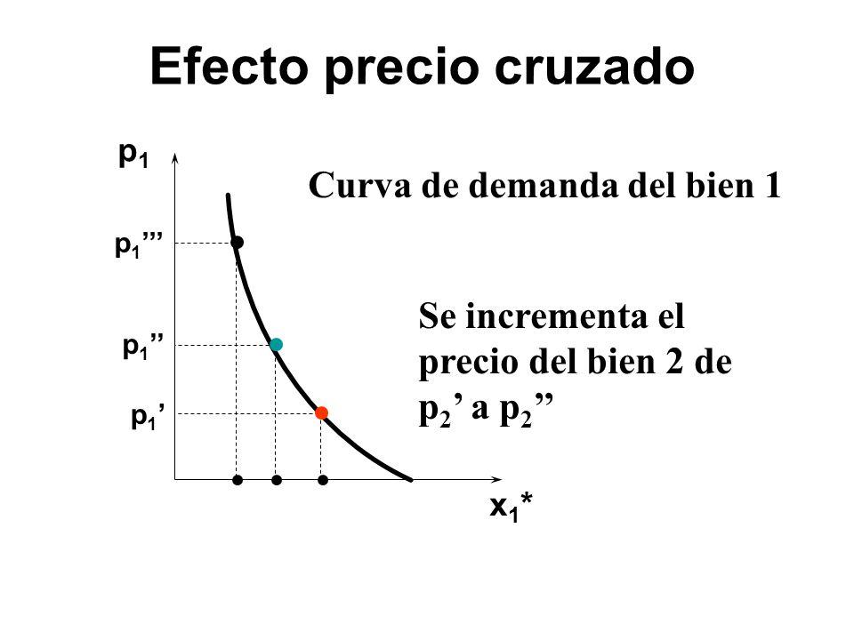 Efecto precio cruzado Curva de demanda del bien 1