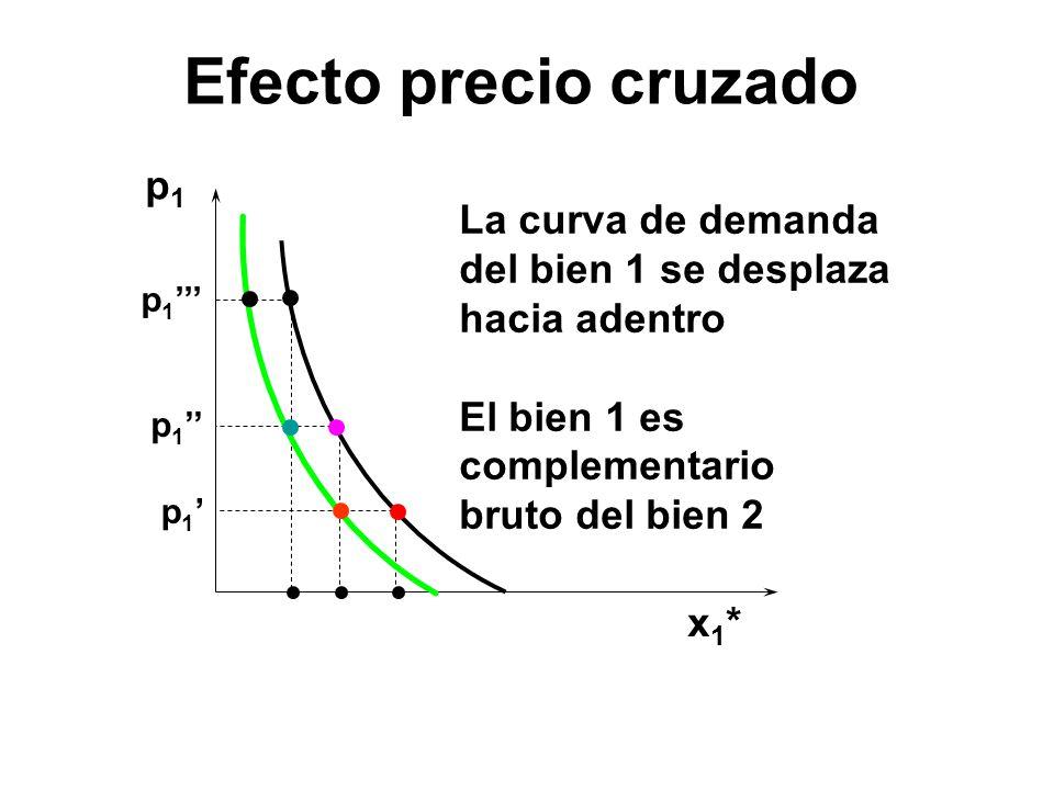 Efecto precio cruzado p1 La curva de demanda del bien 1 se desplaza