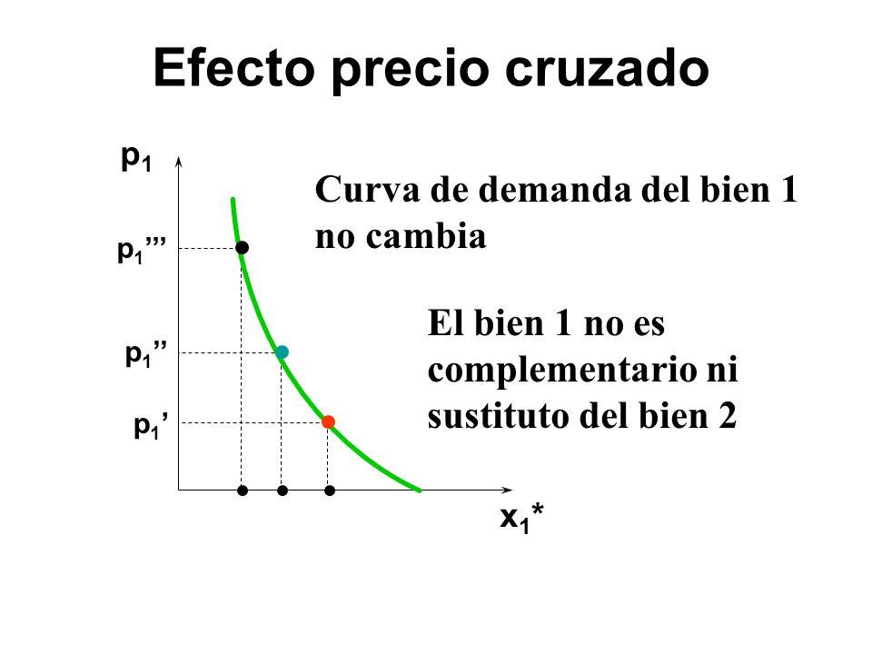 Efecto precio cruzado Curva de demanda del bien 1 no cambia