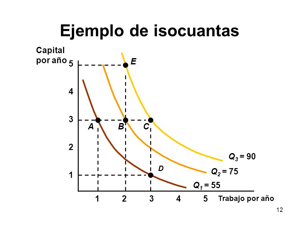 Ejemplo de isocuantas Capital por año E 5 4 3 A B C 2 Q3 = 90 Q2 = 75