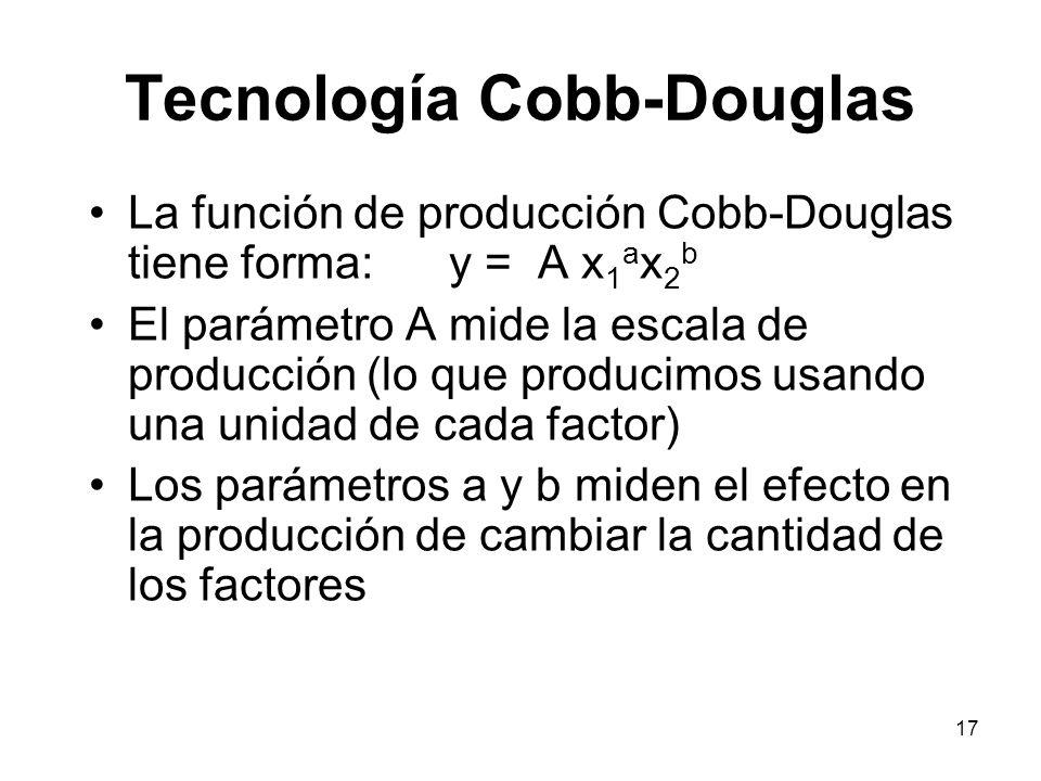 Tecnología Cobb-Douglas
