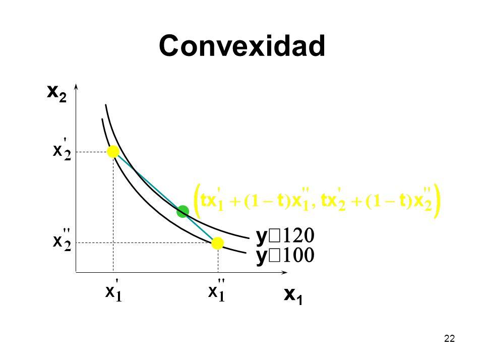 Convexidad x2 yº120 yº100 x1