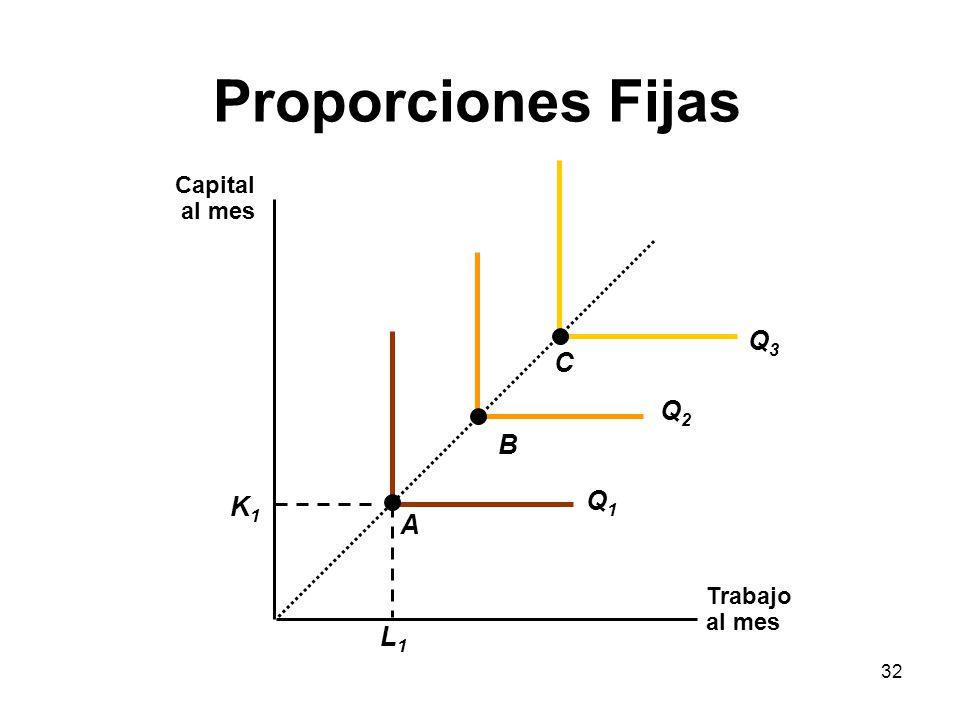 Proporciones Fijas Q3 C Q2 B Q1 K1 A L1 Capital al mes Trabajo al mes