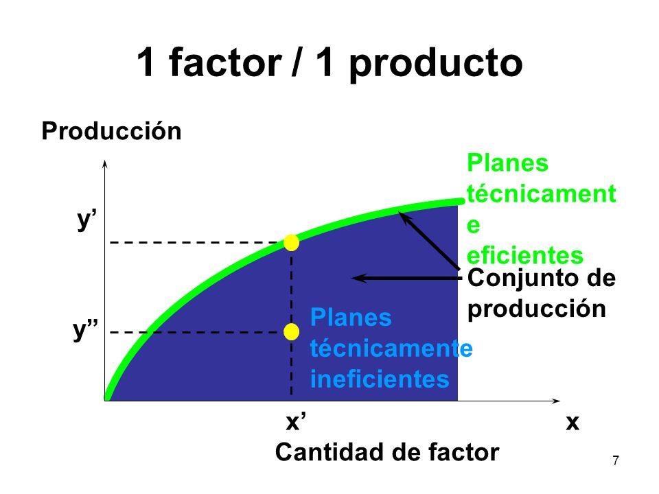 1 factor / 1 producto Producción Planes técnicamente eficientes y'