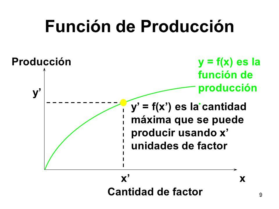 Función de Producción Producción y = f(x) es la función de producción