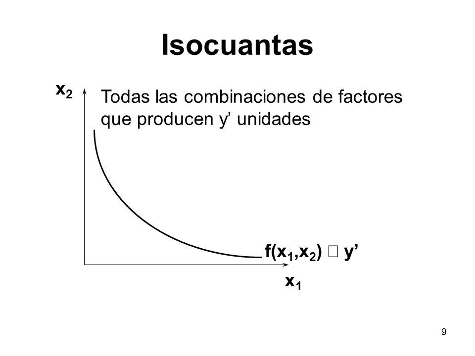 Isocuantas x2 Todas las combinaciones de factores