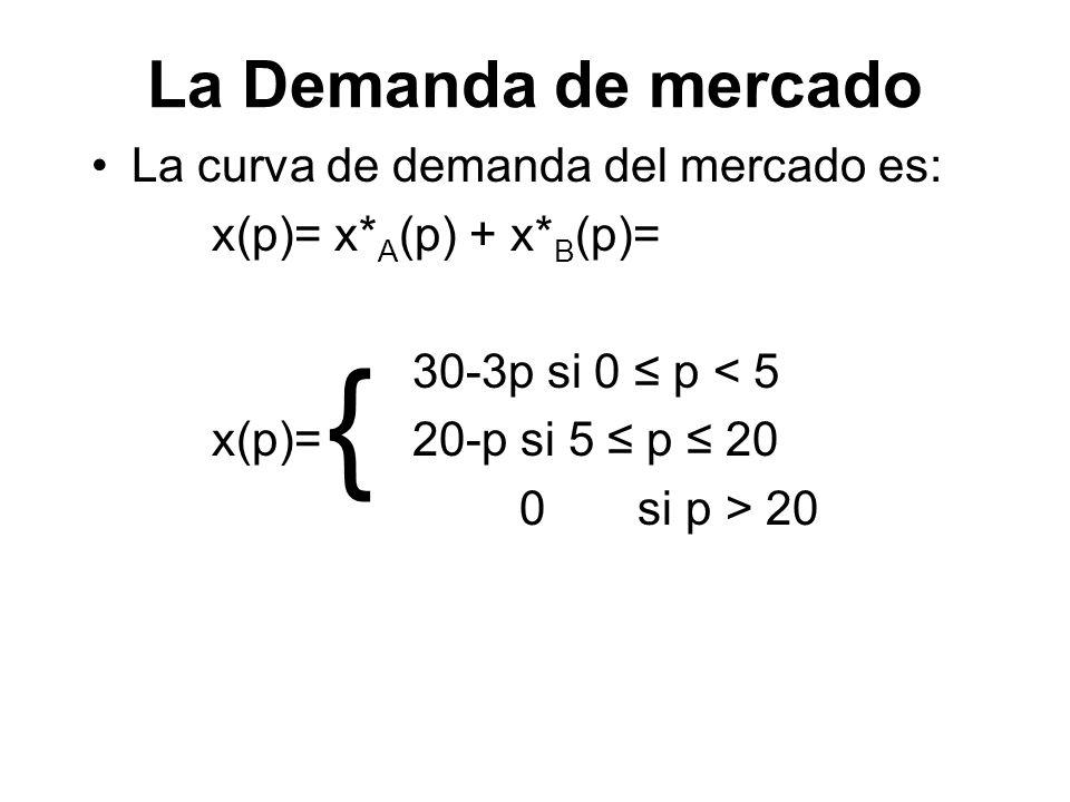 { La Demanda de mercado La curva de demanda del mercado es: