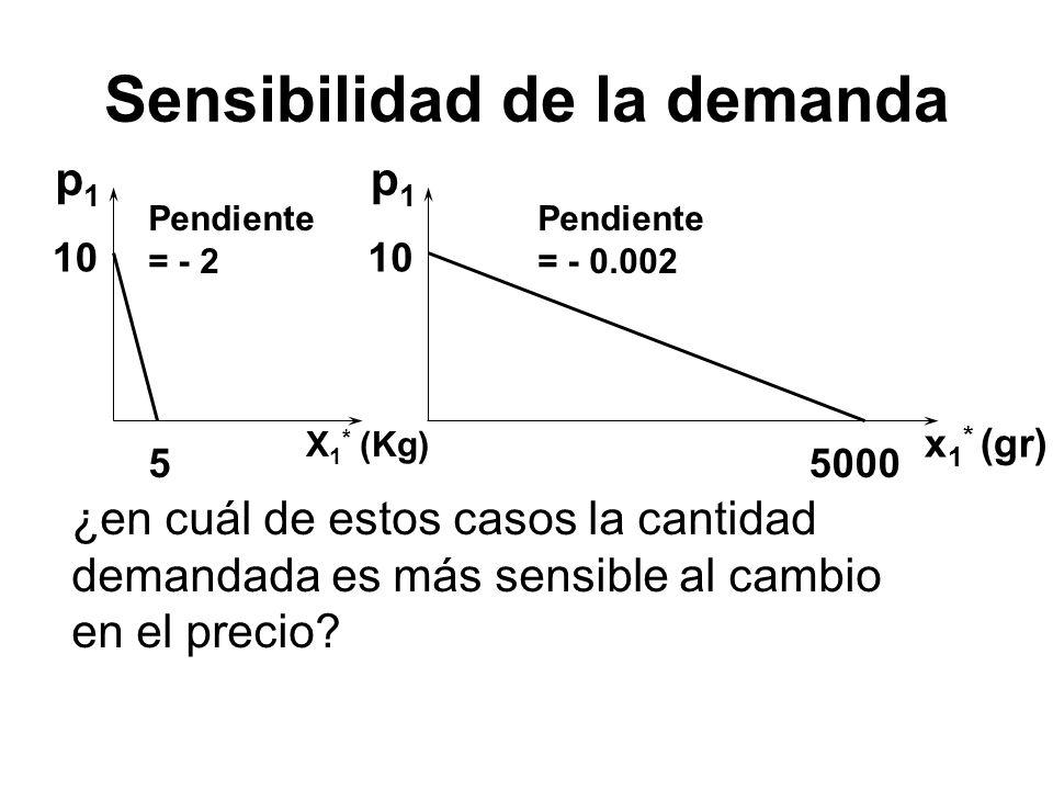 Sensibilidad de la demanda