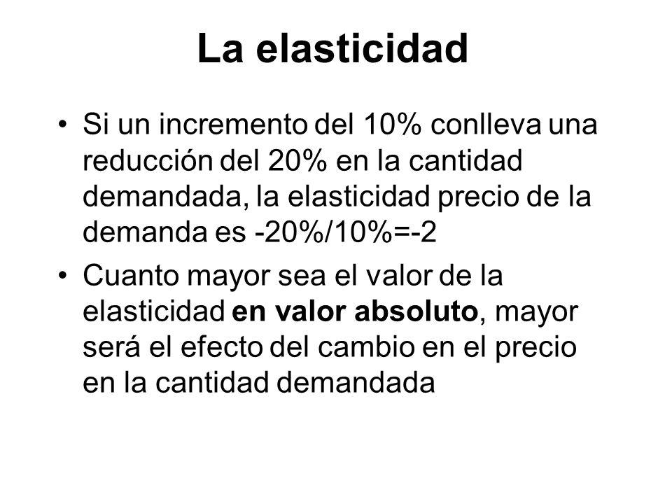La elasticidad Si un incremento del 10% conlleva una reducción del 20% en la cantidad demandada, la elasticidad precio de la demanda es -20%/10%=-2.
