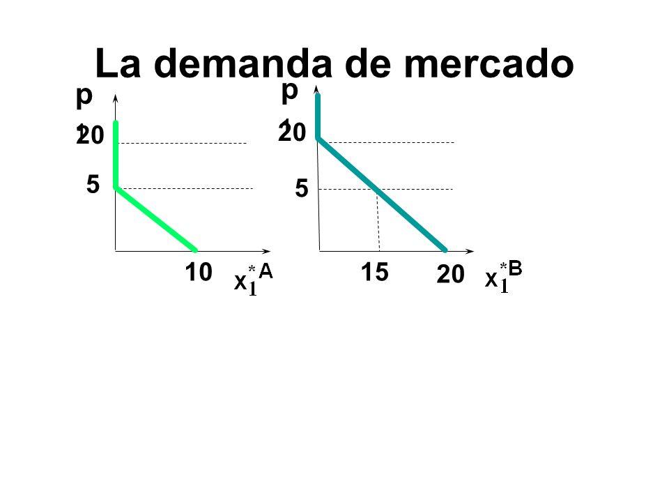 La demanda de mercado p1 p1 20 20 5 5 10 15 20