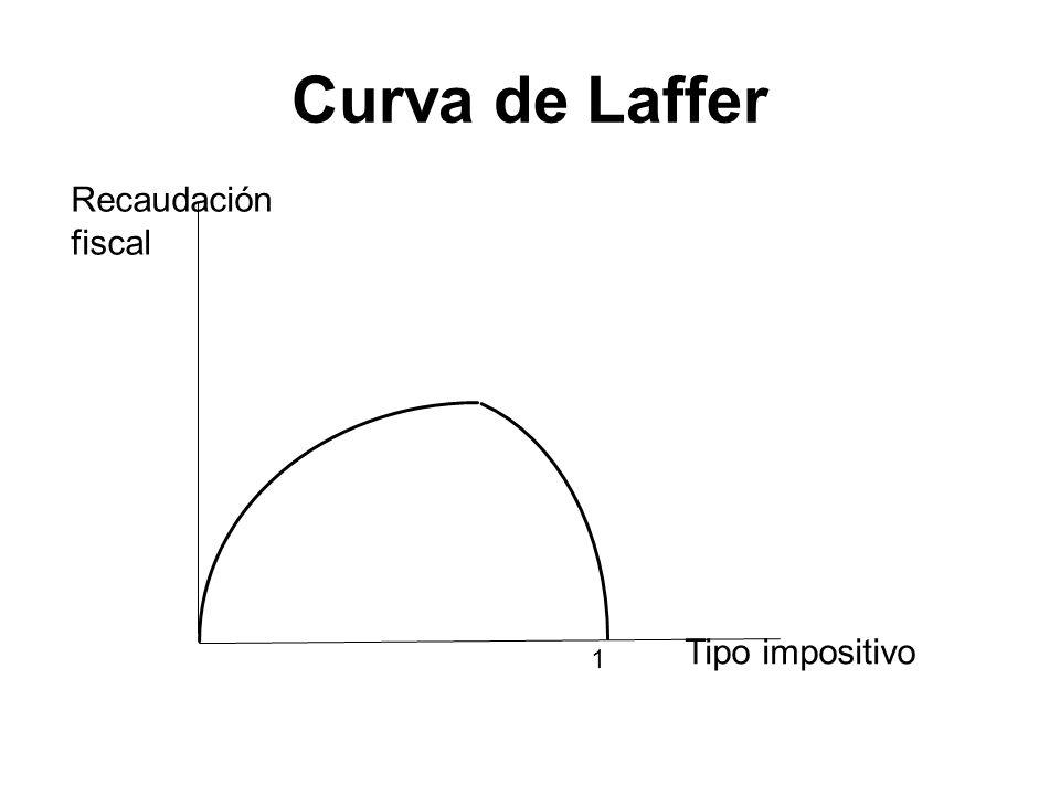 Curva de Laffer Recaudación fiscal Tipo impositivo 1