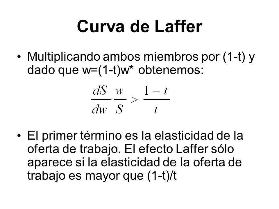 Curva de Laffer Multiplicando ambos miembros por (1-t) y dado que w=(1-t)w* obtenemos: