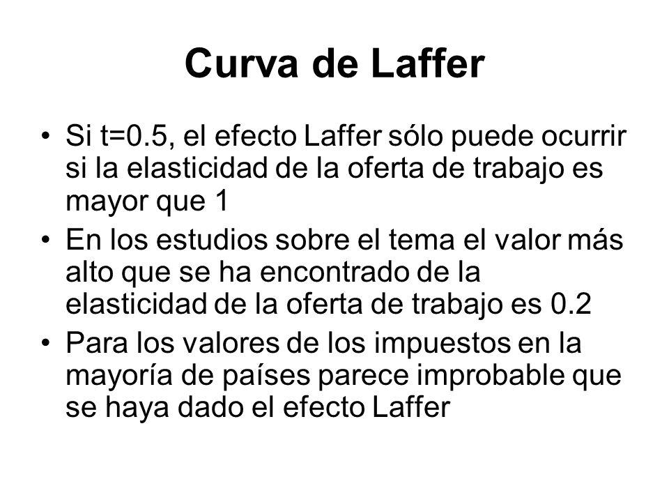 Curva de Laffer Si t=0.5, el efecto Laffer sólo puede ocurrir si la elasticidad de la oferta de trabajo es mayor que 1.