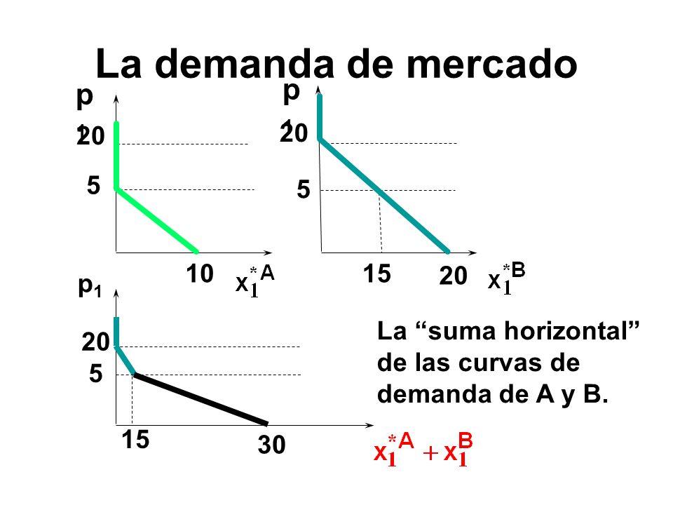 La demanda de mercado p1 p1 20 20 5 5 10 15 20 p1