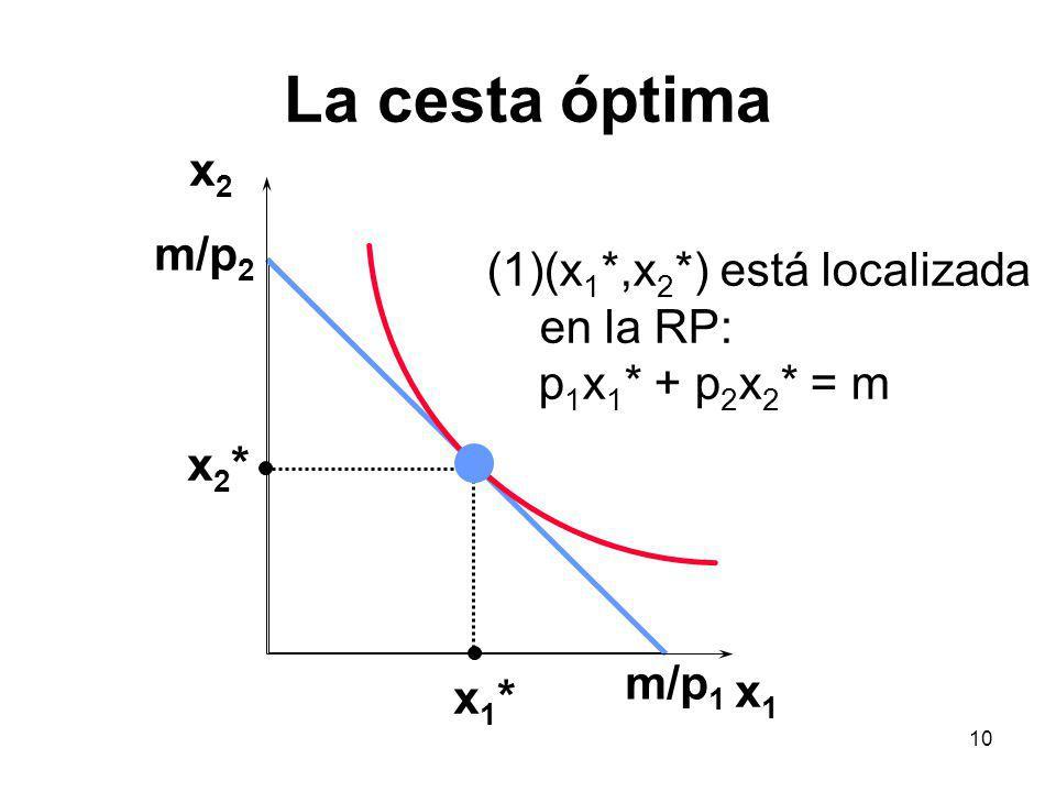 La cesta óptima x2 m/p2 (x1*,x2*) está localizada en la RP: