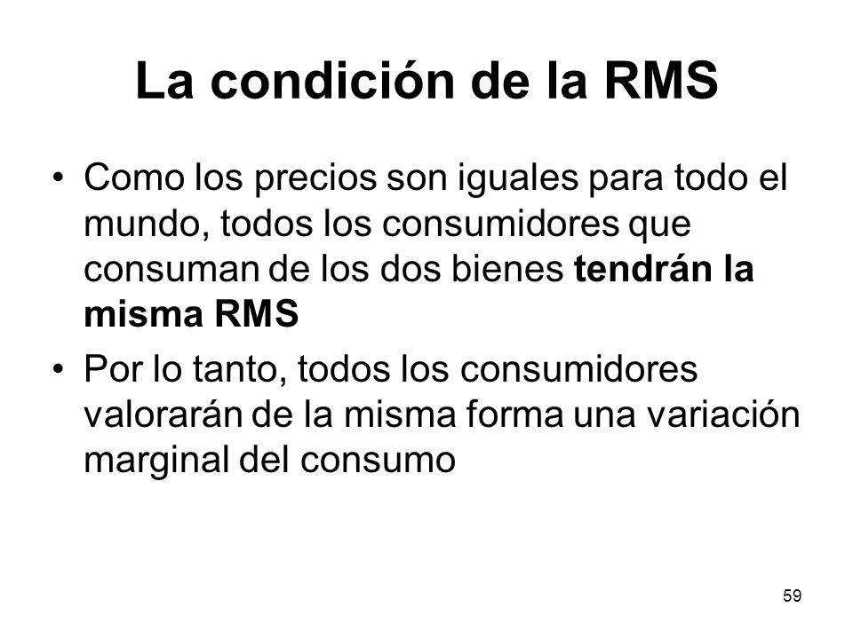 La condición de la RMS Como los precios son iguales para todo el mundo, todos los consumidores que consuman de los dos bienes tendrán la misma RMS.