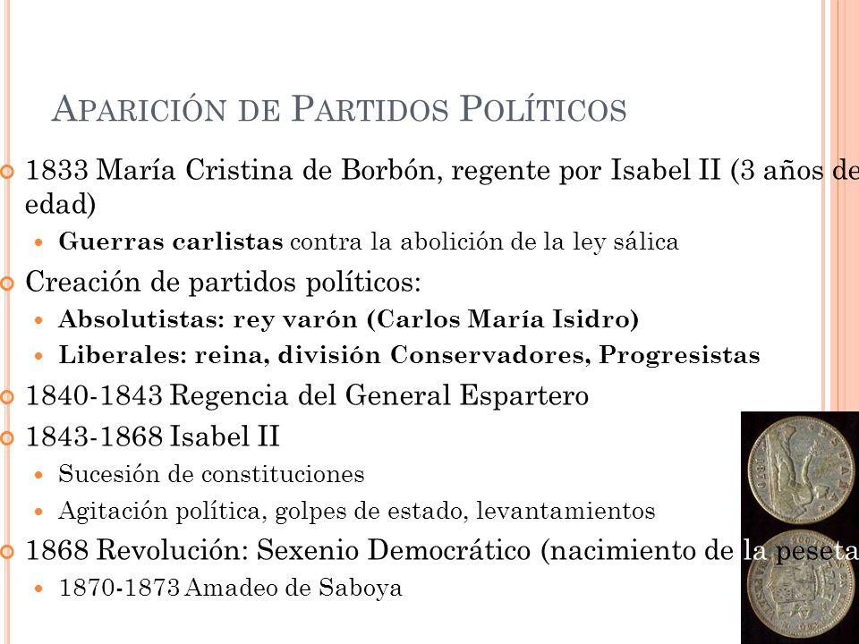 Aparición de Partidos Políticos