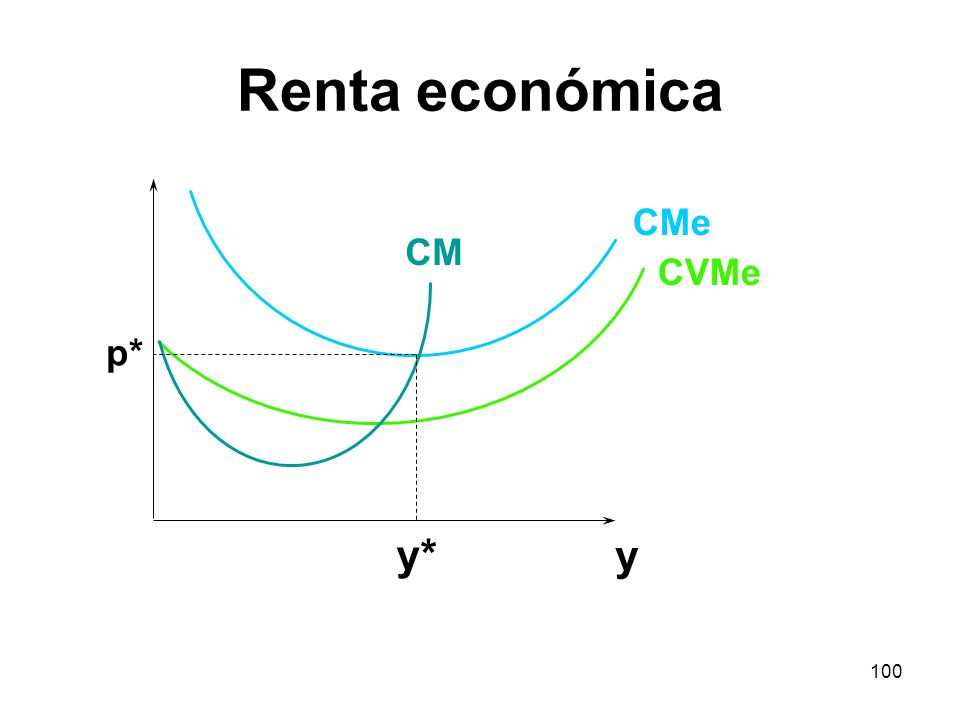 Renta económica CMe CM CVMe p* y* y
