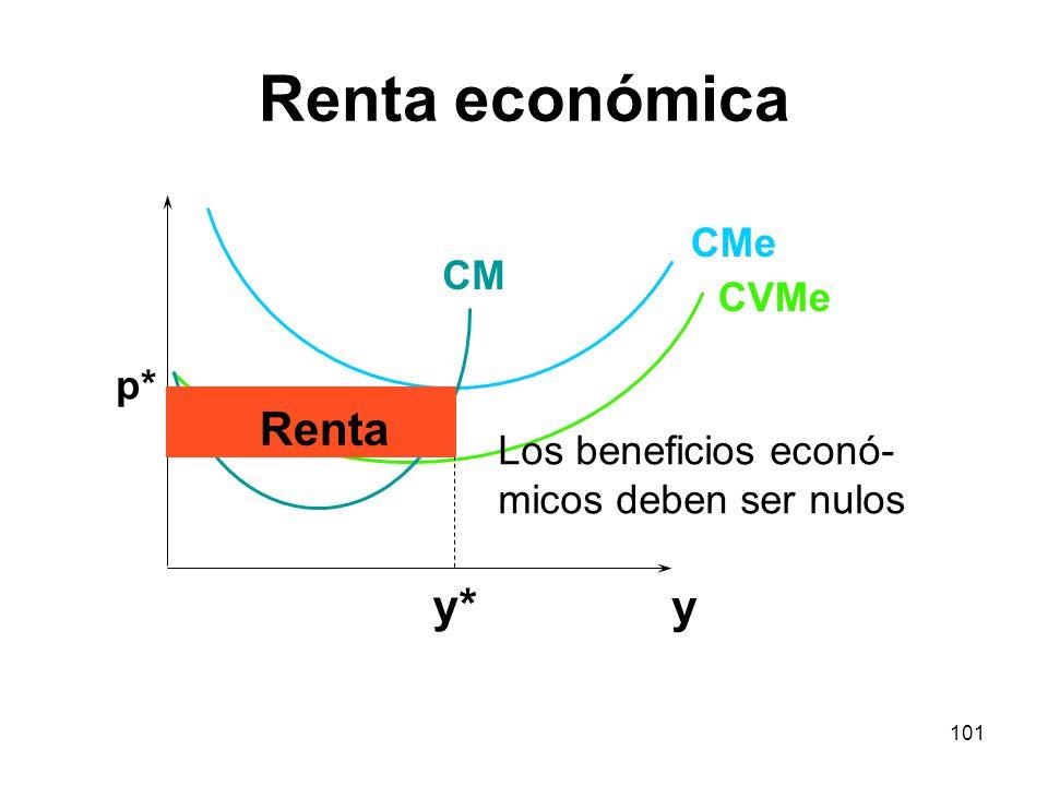 Renta económica Renta y* y CMe CM CVMe p* Los beneficios econó-
