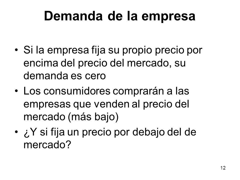 Demanda de la empresa Si la empresa fija su propio precio por encima del precio del mercado, su demanda es cero.