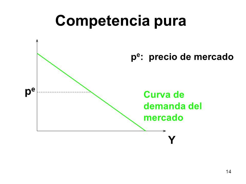 Competencia pura pe Y pe: precio de mercado