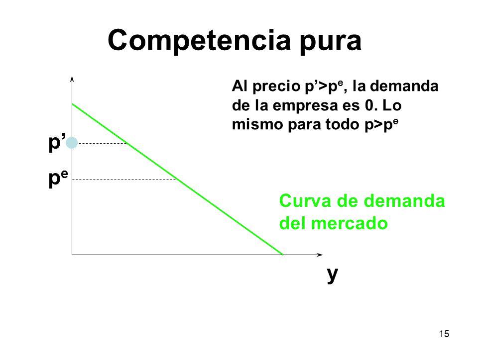 Competencia pura p' pe y Curva de demanda del mercado