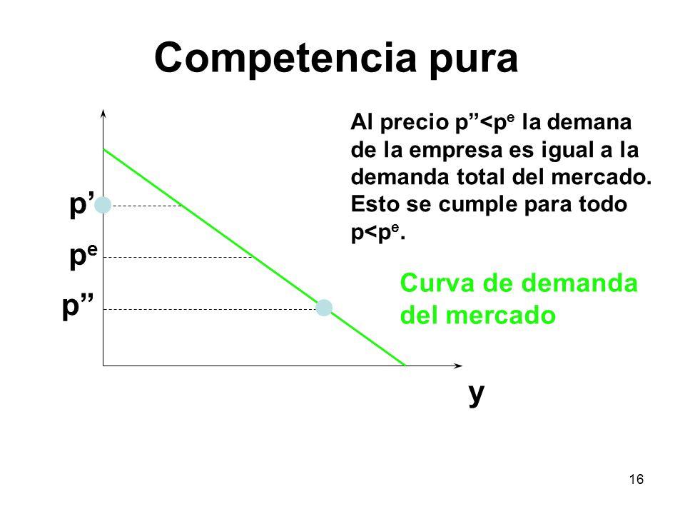 Competencia pura p' pe p y Curva de demanda del mercado