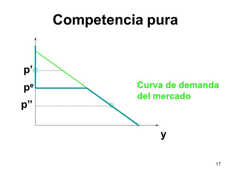 Competencia pura p' Curva de demanda del mercado pe p y