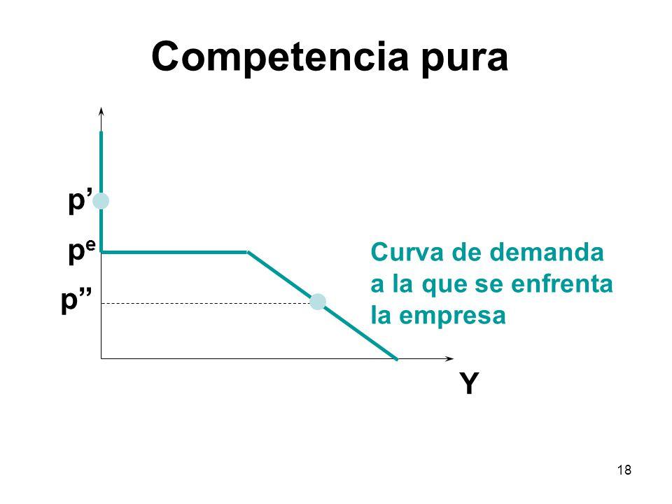 Competencia pura p' pe p Y Curva de demanda a la que se enfrenta