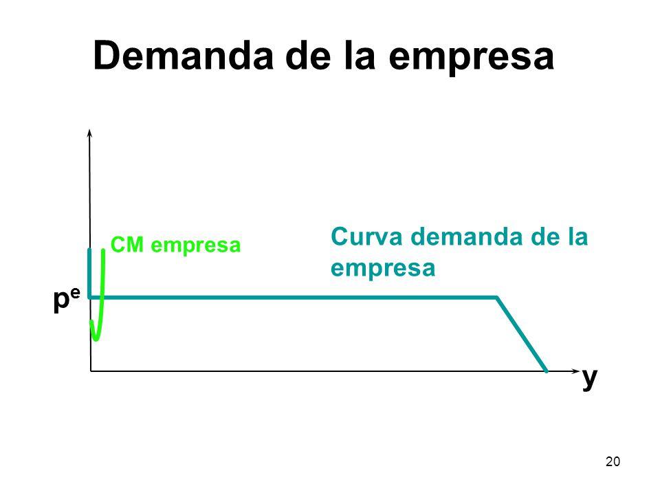 Demanda de la empresa Curva demanda de la empresa CM empresa pe y
